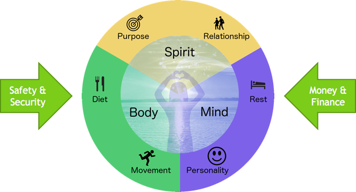 Areas of life include Diet, Movement, Personality, Rest, Relationship, Purpose, Safety & Security, and Money & Finance.